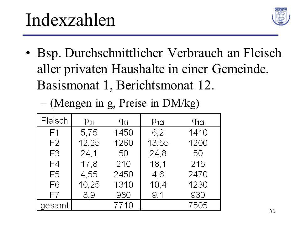 Indexzahlen Bsp. Durchschnittlicher Verbrauch an Fleisch aller privaten Haushalte in einer Gemeinde. Basismonat 1, Berichtsmonat 12.