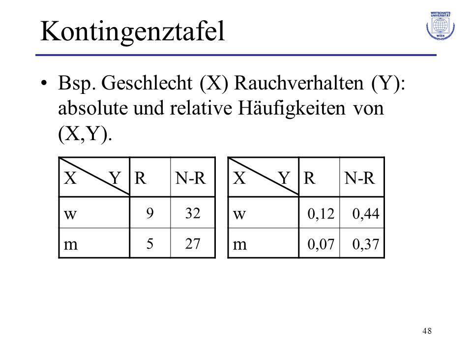 Kontingenztafel Bsp. Geschlecht (X) Rauchverhalten (Y): absolute und relative Häufigkeiten von (X,Y).