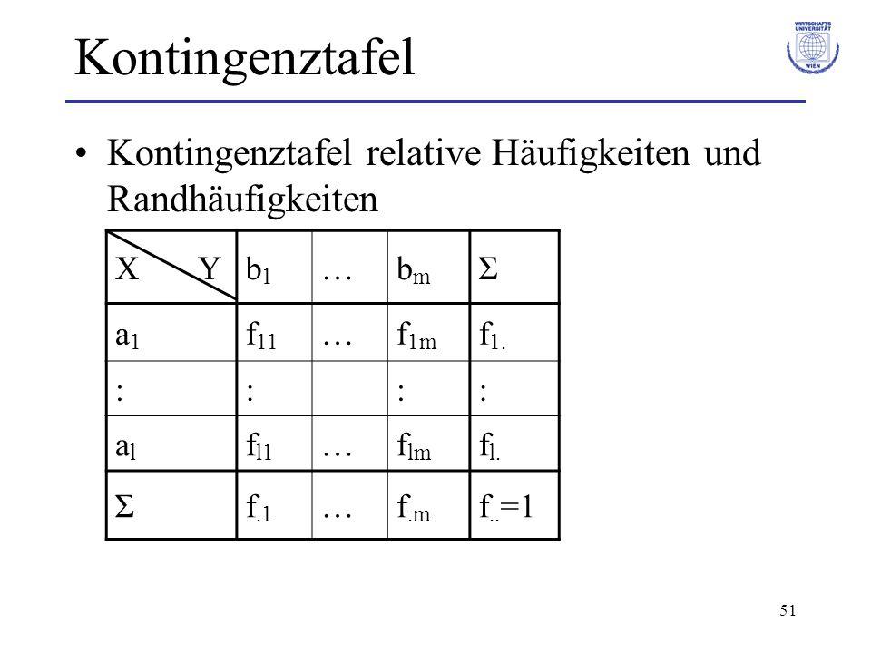 Kontingenztafel Kontingenztafel relative Häufigkeiten und Randhäufigkeiten. X Y. b1. … bm.