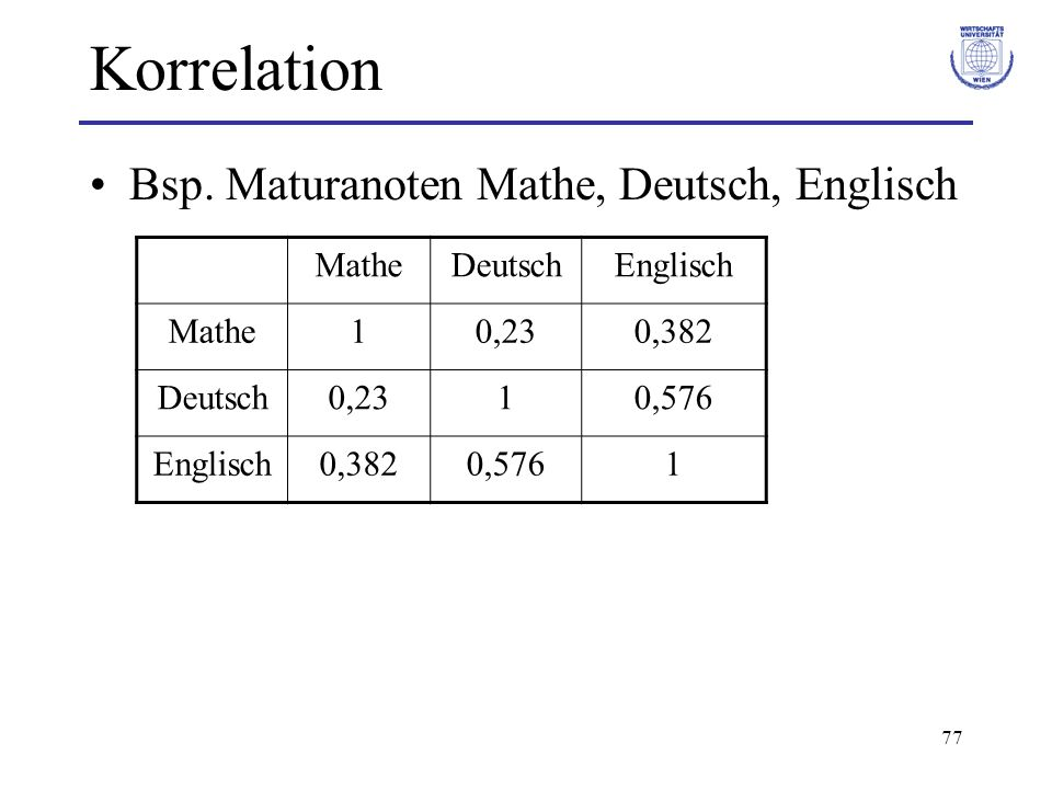 Korrelation Bsp. Maturanoten Mathe, Deutsch, Englisch Mathe Deutsch