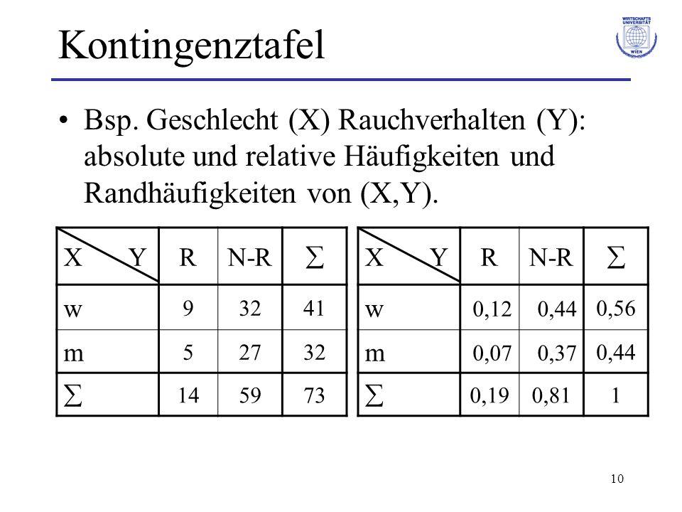 Kontingenztafel Bsp. Geschlecht (X) Rauchverhalten (Y): absolute und relative Häufigkeiten und Randhäufigkeiten von (X,Y).