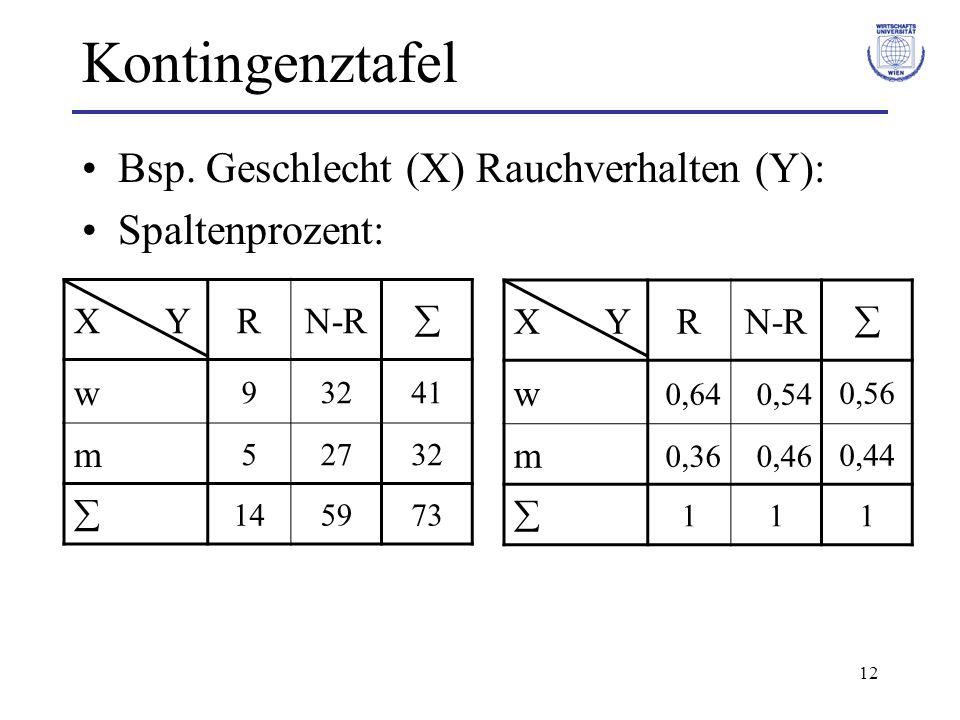 Kontingenztafel Bsp. Geschlecht (X) Rauchverhalten (Y):