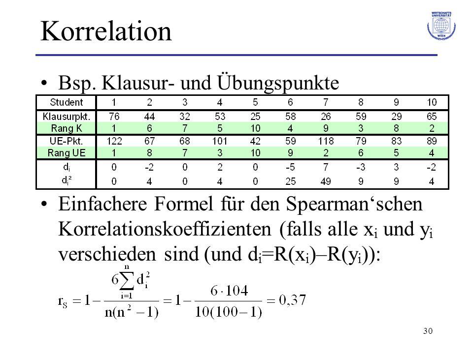 Korrelation Bsp. Klausur- und Übungspunkte