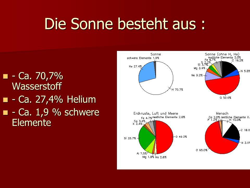 Die Sonne besteht aus : - Ca. 70,7% Wasserstoff - Ca. 27,4% Helium