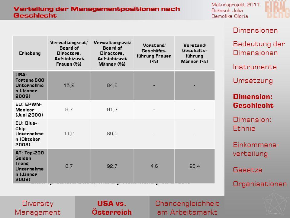 Verteilung der Managementpositionen nach Geschlecht