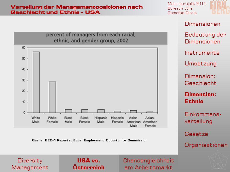 Verteilung der Managementpositionen nach Geschlecht und Ethnie - USA