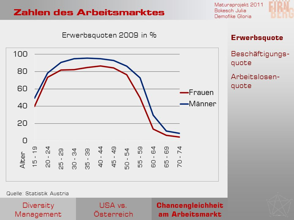 Zahlen des Arbeitsmarktes