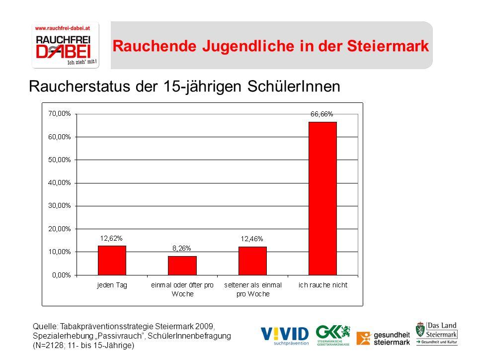 Rauchende Jugendliche in der Steiermark