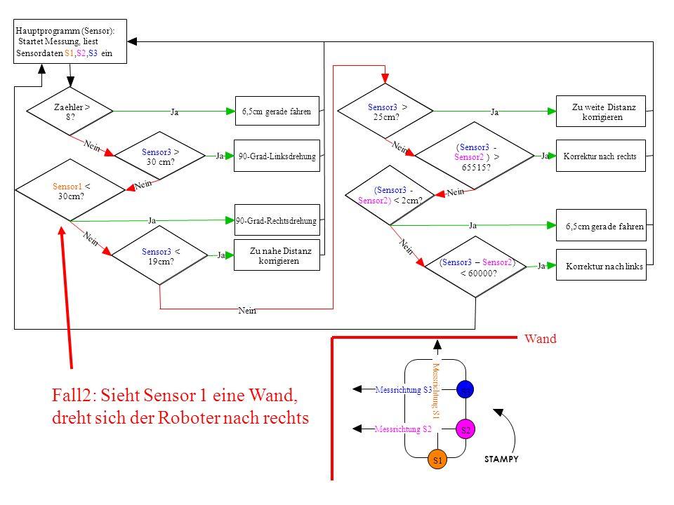 Fall2: Sieht Sensor 1 eine Wand, dreht sich der Roboter nach rechts