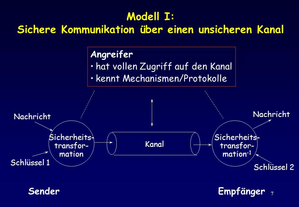 Modell I: Sichere Kommunikation über einen unsicheren Kanal