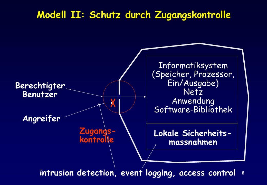 Modell II: Schutz durch Zugangskontrolle