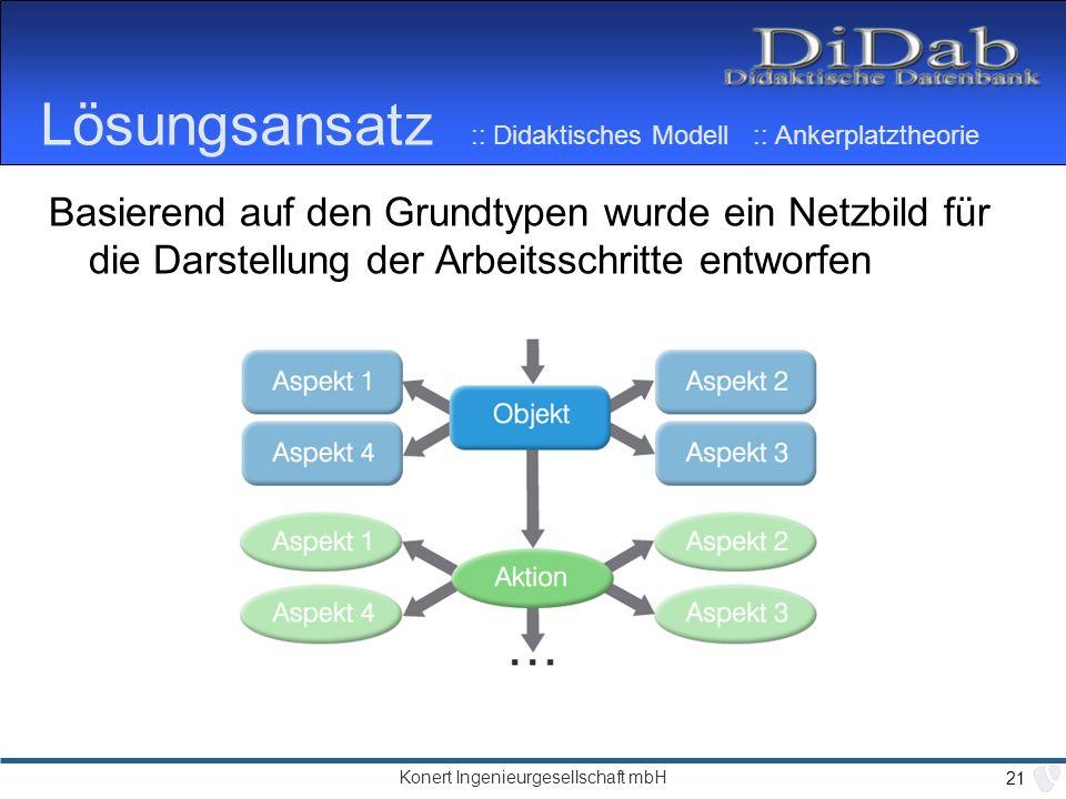Lösungsansatz :: Didaktisches Modell :: Ankerplatztheorie