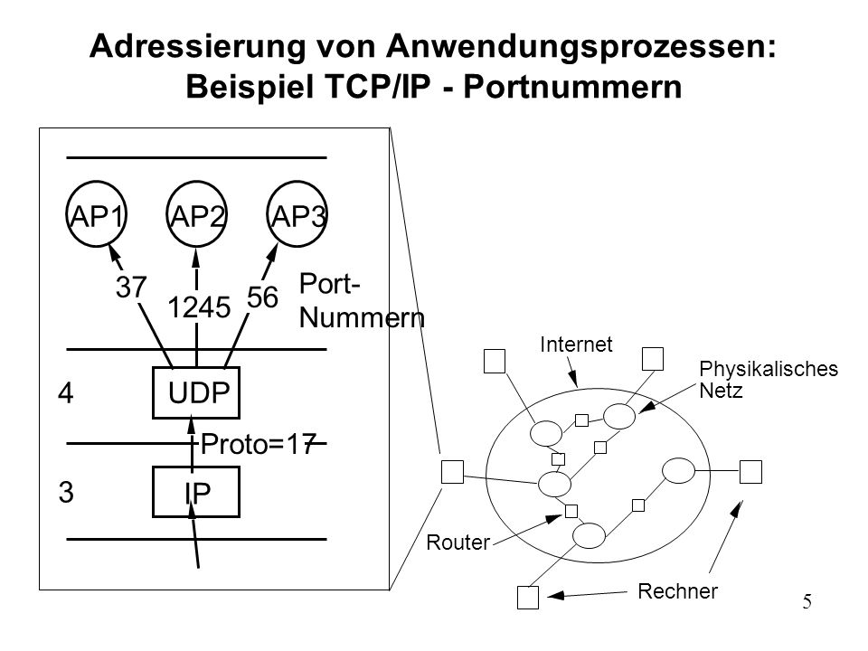 Adressierung von Anwendungsprozessen: Beispiel TCP/IP - Portnummern