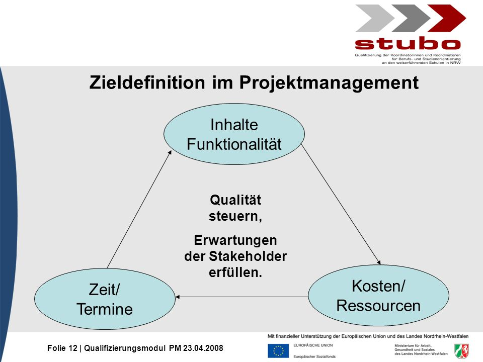 Zieldefinition im Projektmanagement