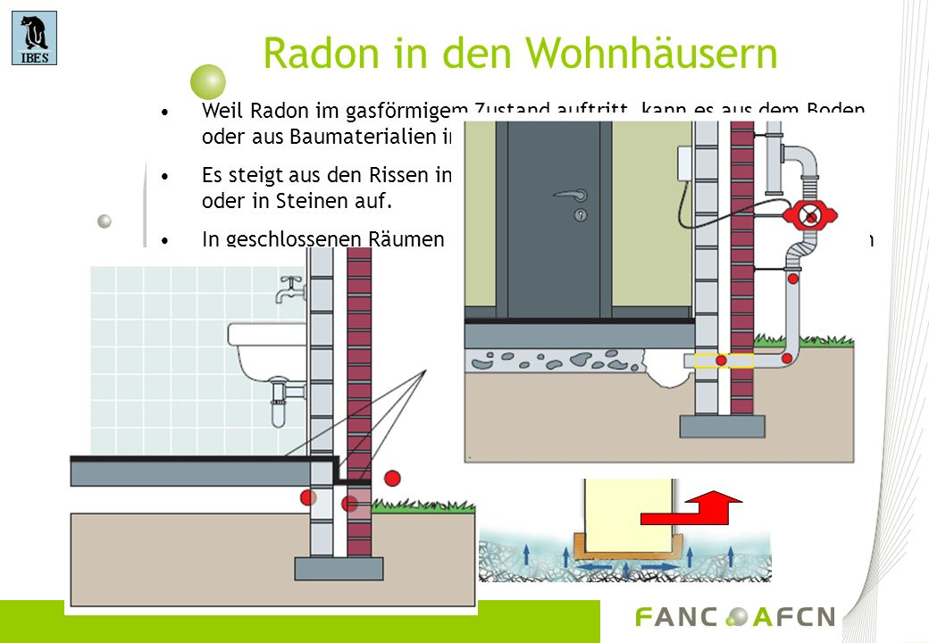 Radon in den Wohnhäusern