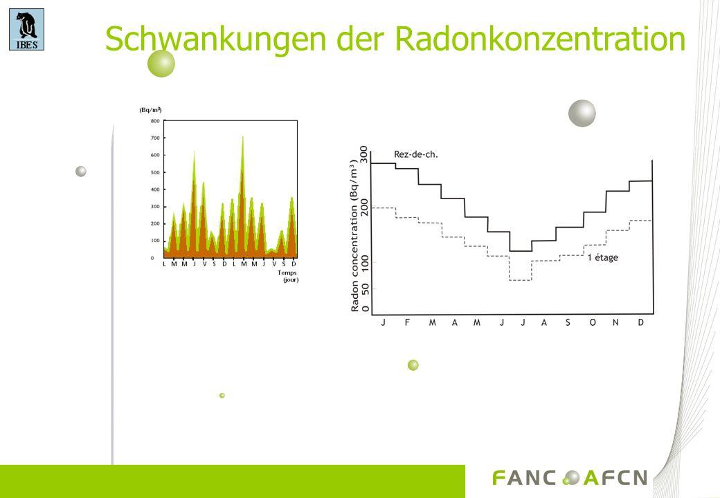 Schwankungen der Radonkonzentration
