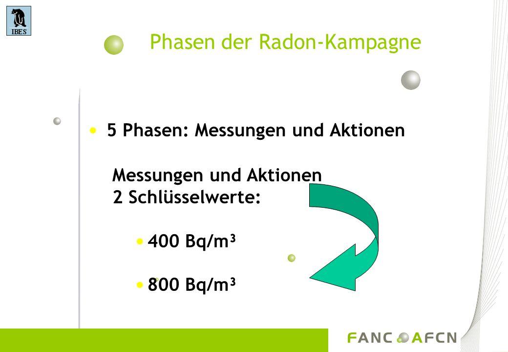 Phasen der Radon-Kampagne