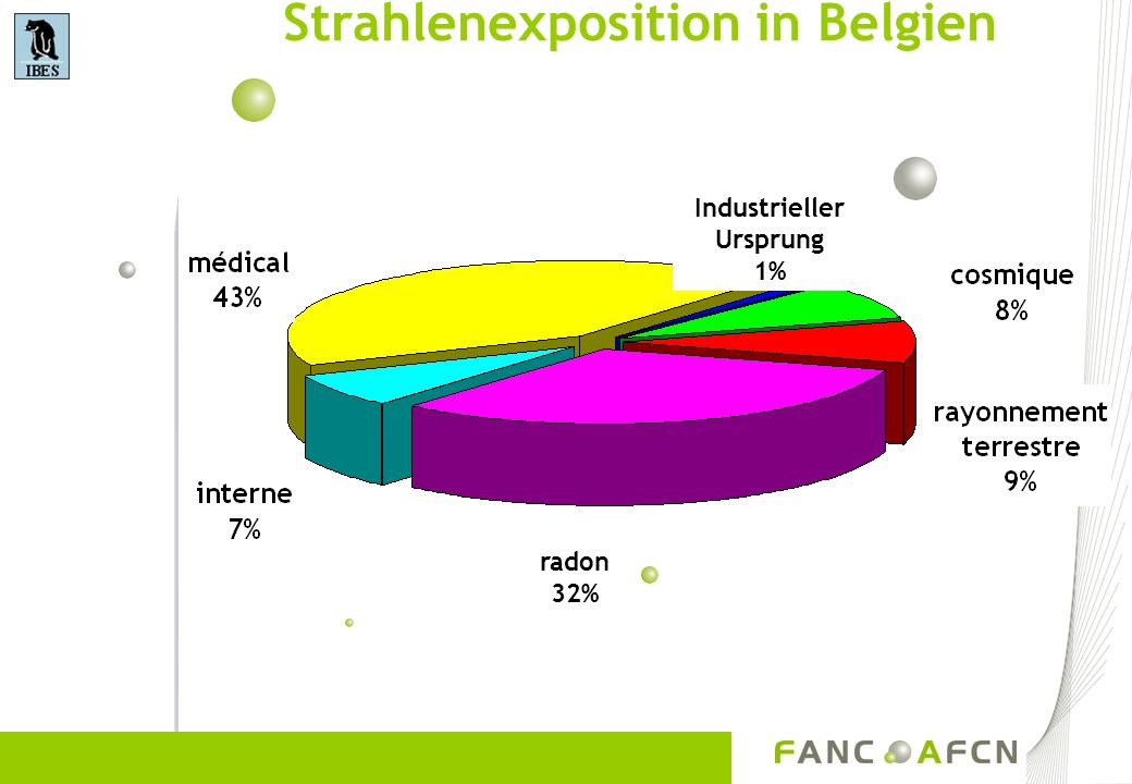 Strahlenexposition in Belgien Industrieller Ursprung