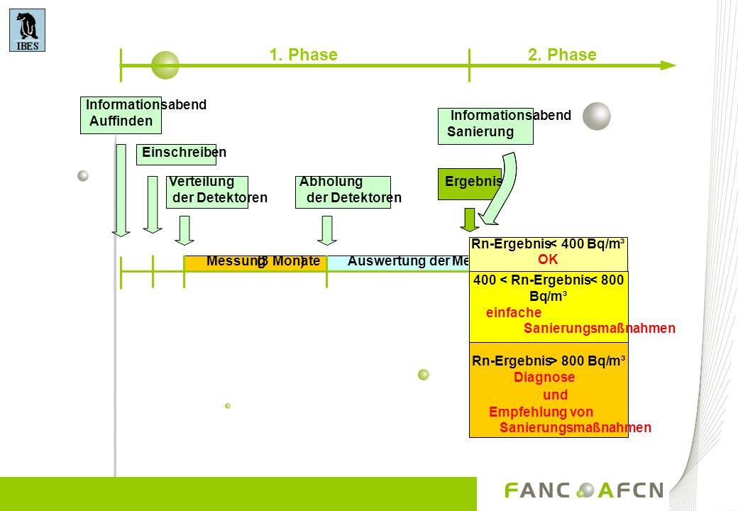 1. Phase 2. Phase Einschreiben Verteilung der Detektoren Abholung