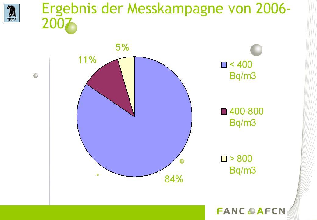 Ergebnis der Messkampagne von 2006-2007