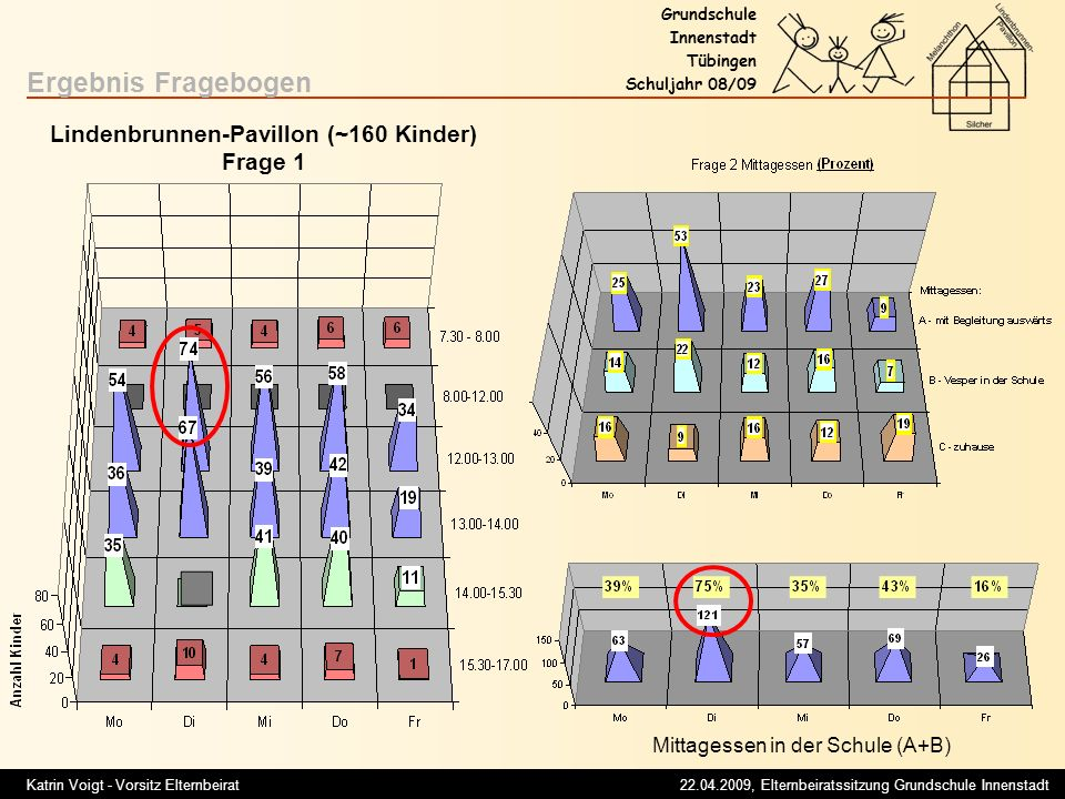 Lindenbrunnen-Pavillon (~160 Kinder)