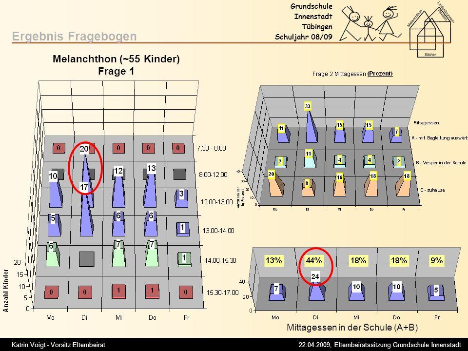 Melanchthon (~55 Kinder)