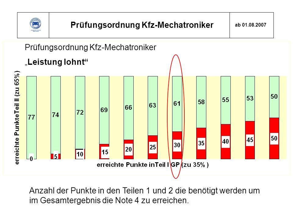 Prüfungsordnung Kfz-Mechatroniker