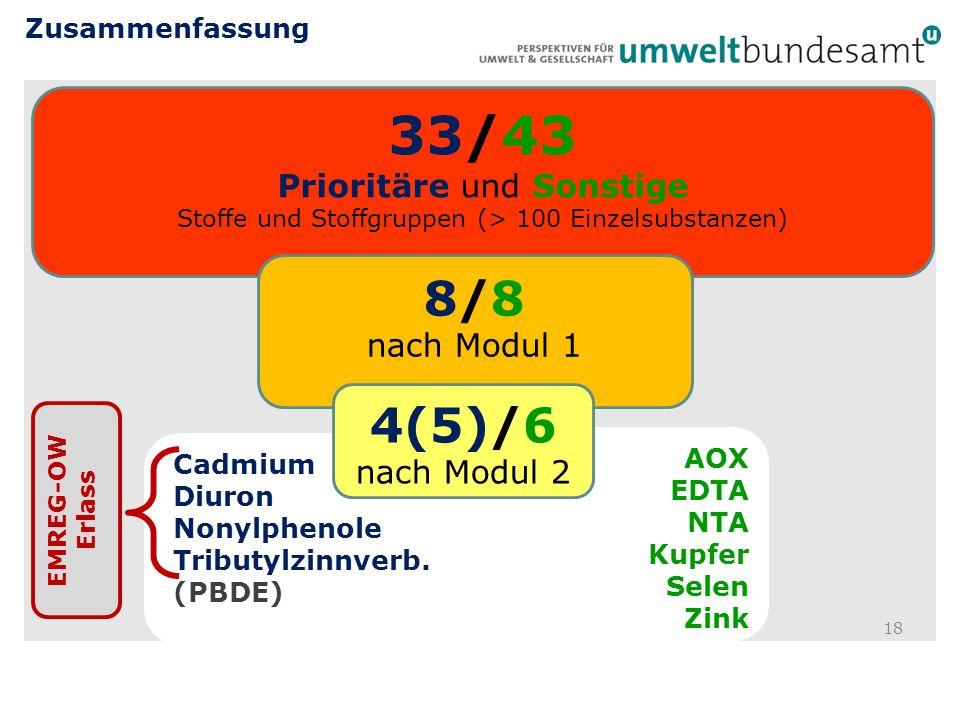Zusammenfassung 33/43 Prioritäre und Sonstige Stoffe und Stoffgruppen (> 100 Einzelsubstanzen) 8/8 nach Modul 1.