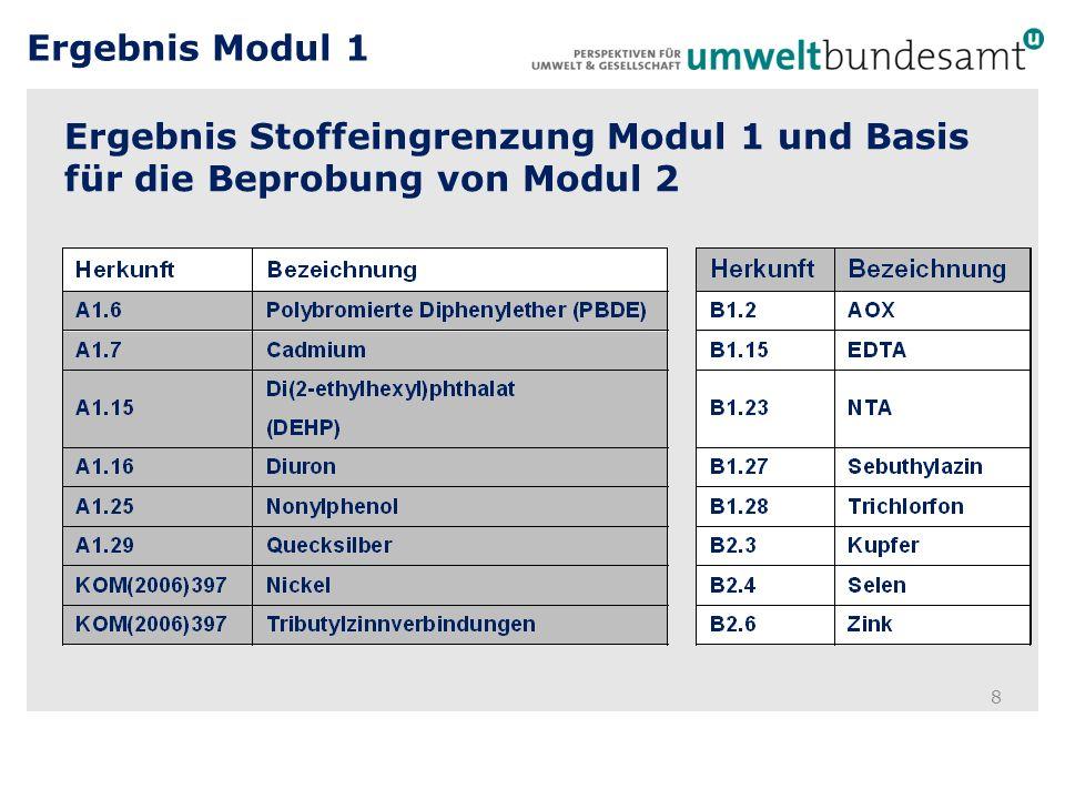 Ergebnis Modul 1 Ergebnis Stoffeingrenzung Modul 1 und Basis für die Beprobung von Modul 2