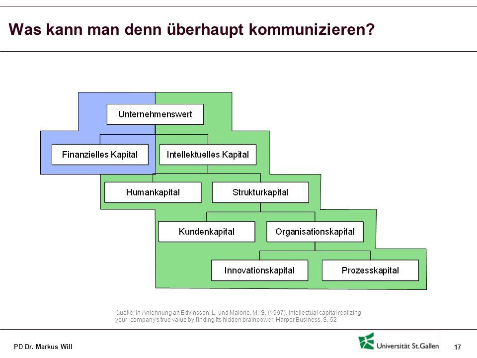 Kategorien des Intellektuellen Kapitals mit Erweiterung