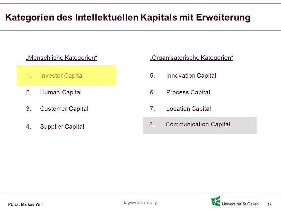 Kategorisierung intellektuellen Kapitals (1/3)