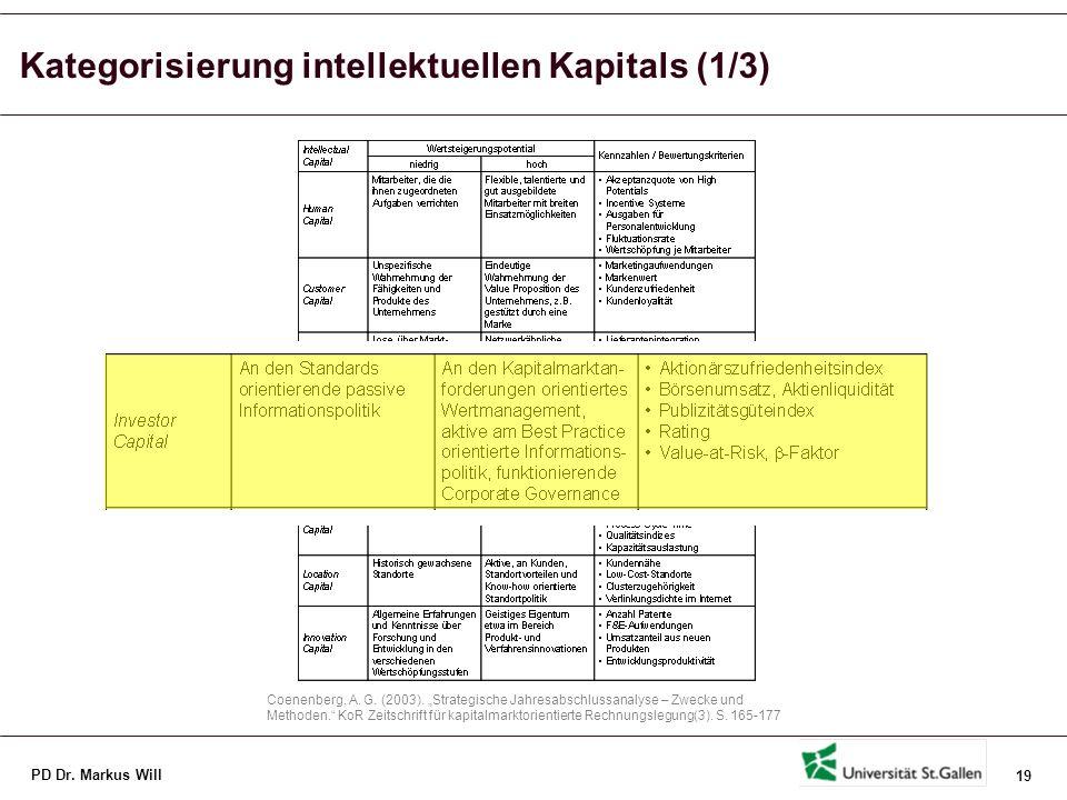 Kategorisierung intellektuellen Kapitals (2/3)
