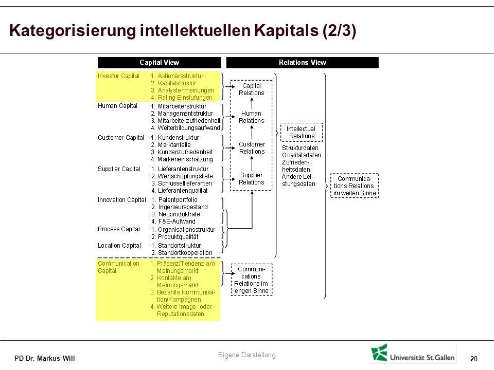 Kategorisierung intellektuellen Kapitals (3/3)