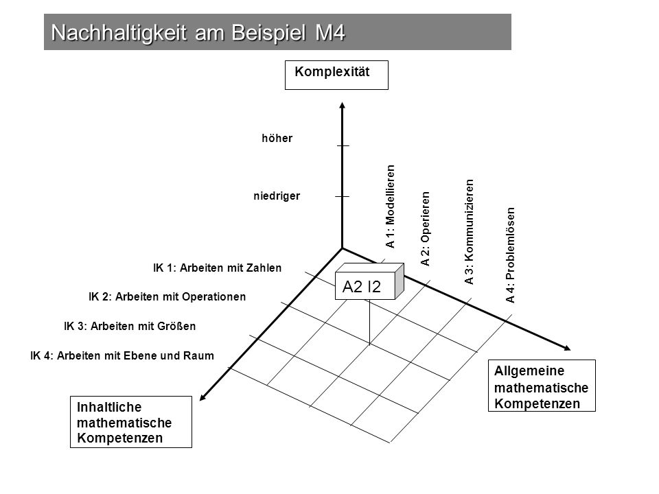 Nachhaltigkeit am Beispiel M4
