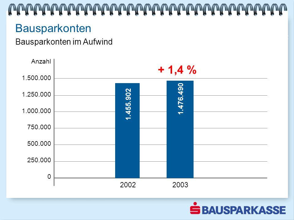 Bausparkonten + 1,4 % Bausparkonten im Aufwind Sparquote steigt