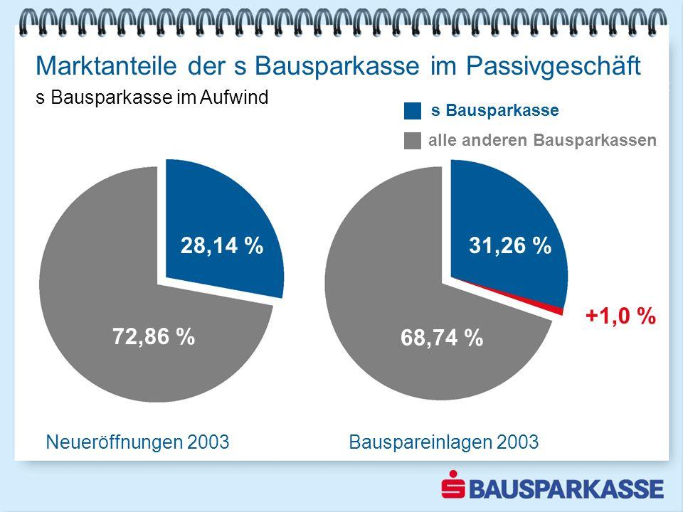 Marktanteile der s Bausparkasse im Passivgeschäft