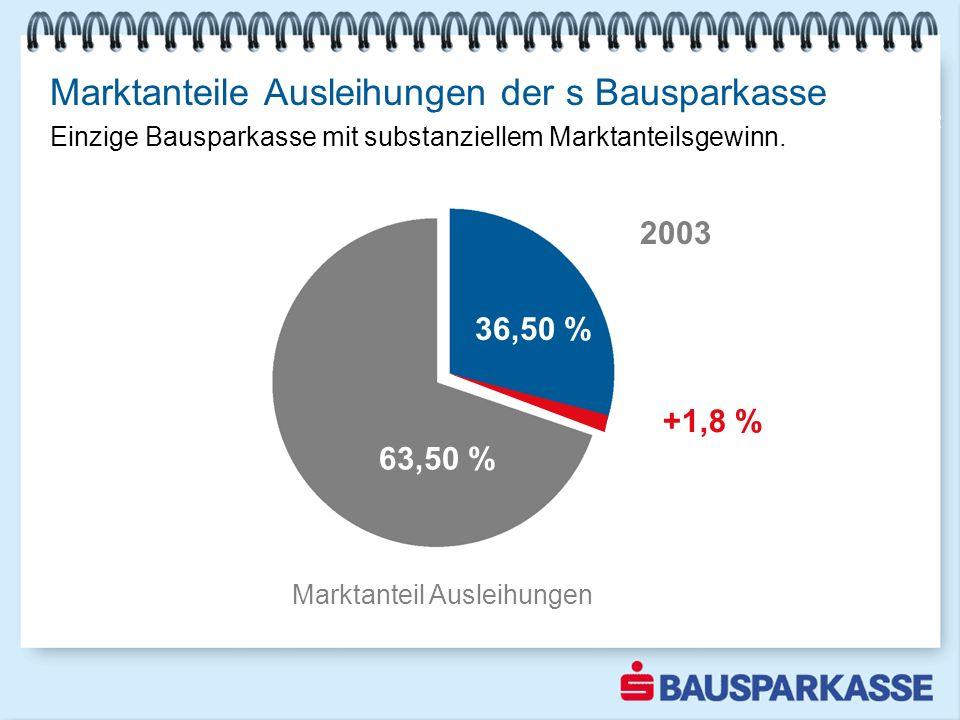 Marktanteile Ausleihungen der s Bausparkasse