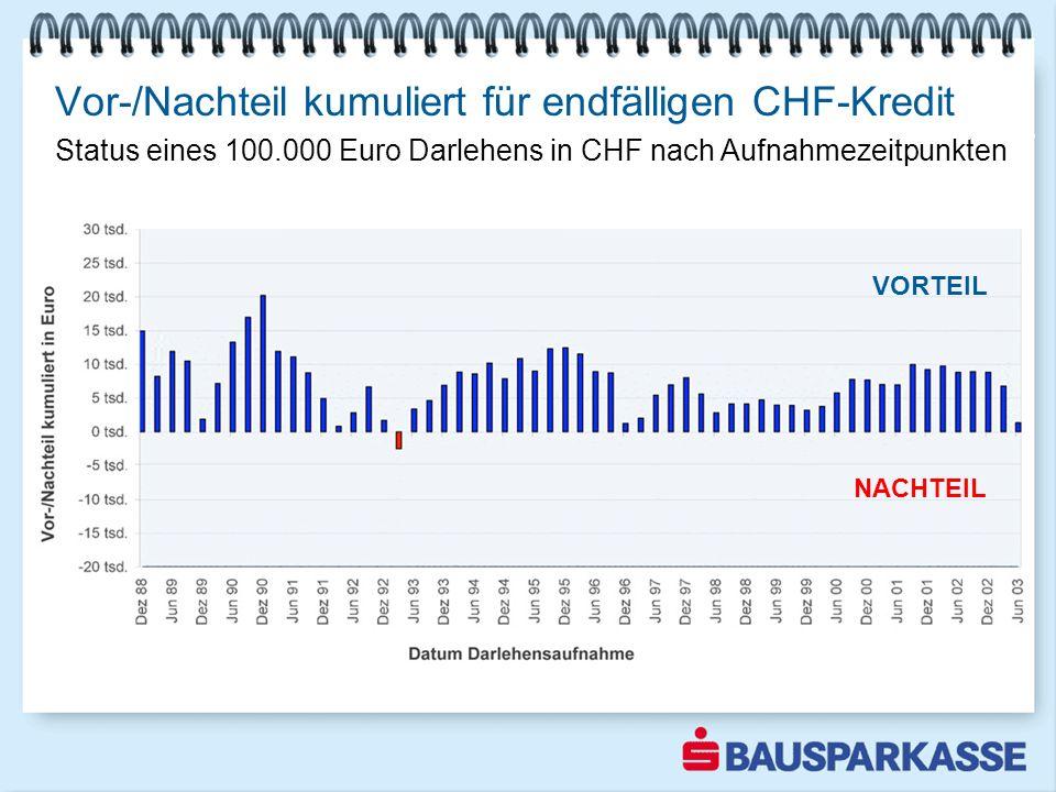 Vor-/Nachteil kumuliert für endfälligen CHF-Kredit