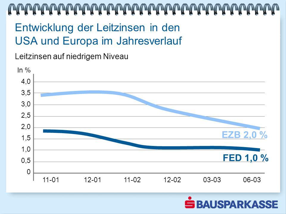 Entwicklung der Leitzinsen in den USA und Europa im Jahresverlauf