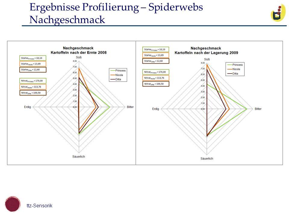 Ergebnisse Profilierung – Spiderwebs Nachgeschmack
