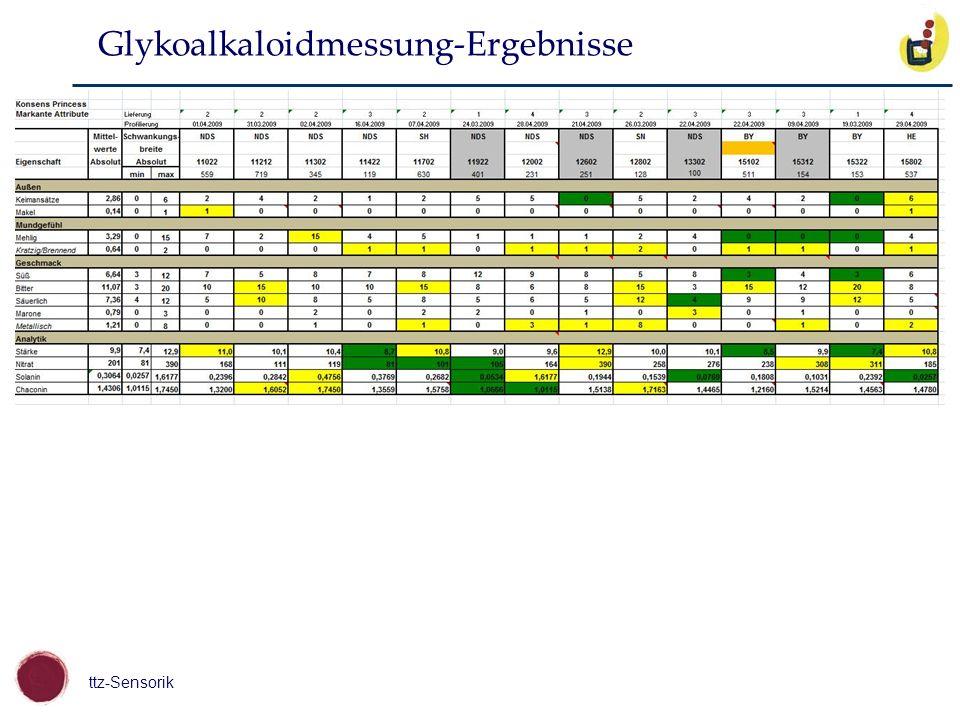Glykoalkaloidmessung-Ergebnisse