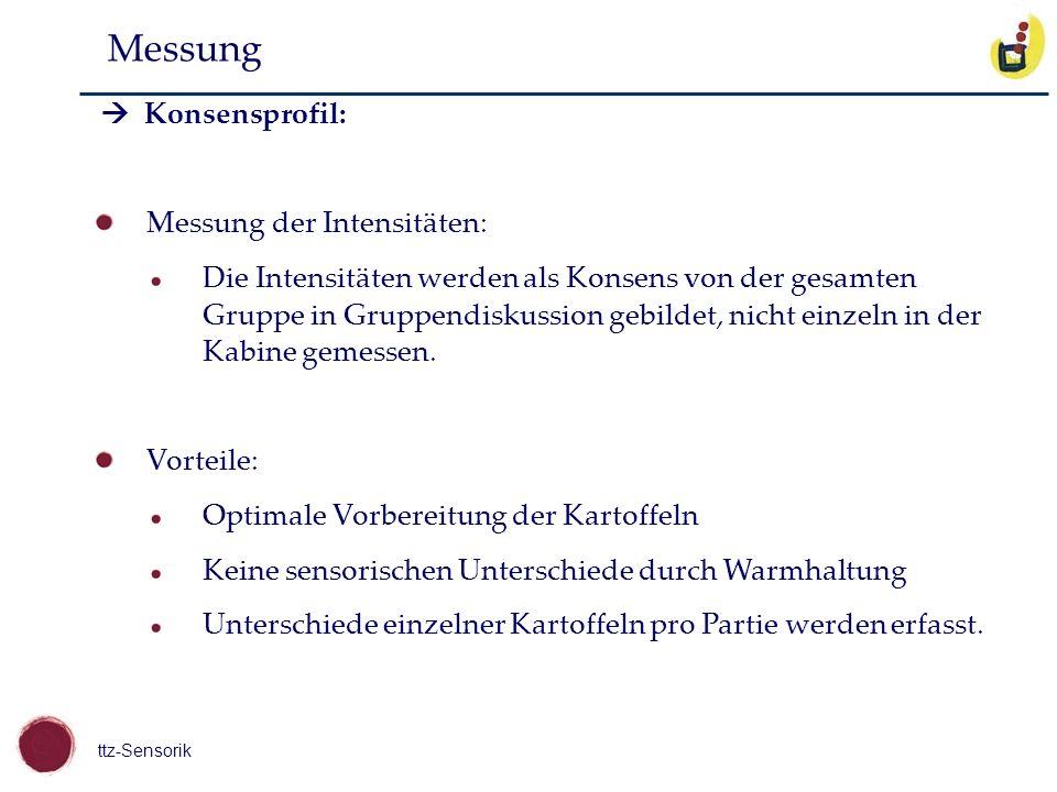 Messung Messung der Intensitäten: