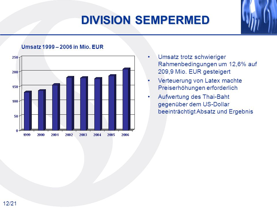 DIVISION SEMPERMED Umsatz 1999 – 2006 in Mio. EUR. Umsatz trotz schwieriger Rahmenbedingungen um 12,6% auf 209,9 Mio. EUR gesteigert.