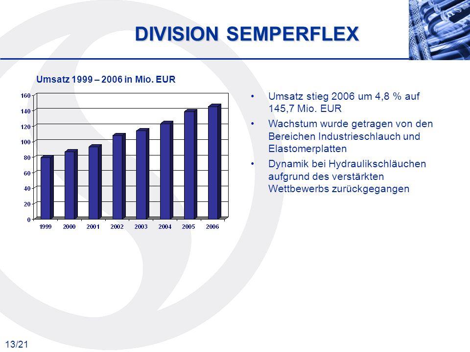 DIVISION SEMPERFLEX Umsatz stieg 2006 um 4,8 % auf 145,7 Mio. EUR