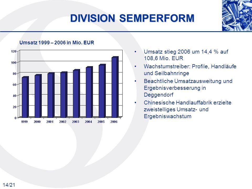 DIVISION SEMPERFORM Umsatz stieg 2006 um 14,4 % auf 108,6 Mio. EUR