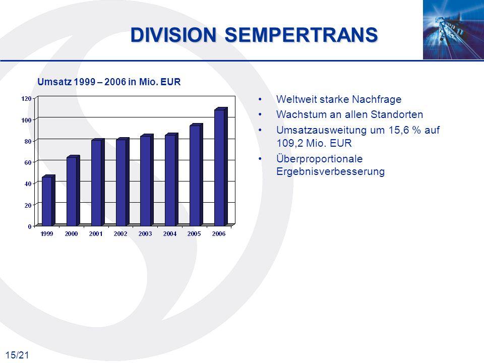 DIVISION SEMPERTRANS Weltweit starke Nachfrage