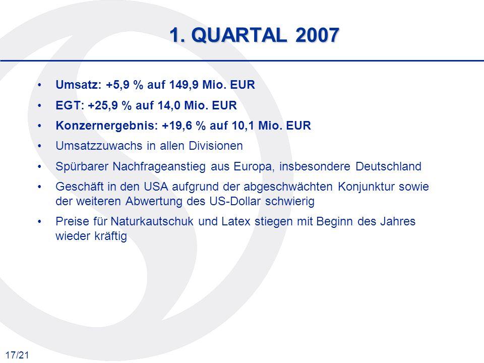 1. QUARTAL 2007 Umsatz: +5,9 % auf 149,9 Mio. EUR