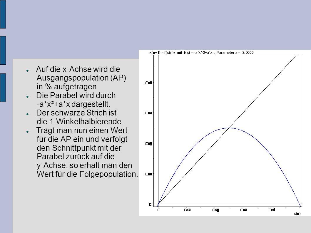 Auf die x-Achse wird die Ausgangspopulation (AP) in % aufgetragen