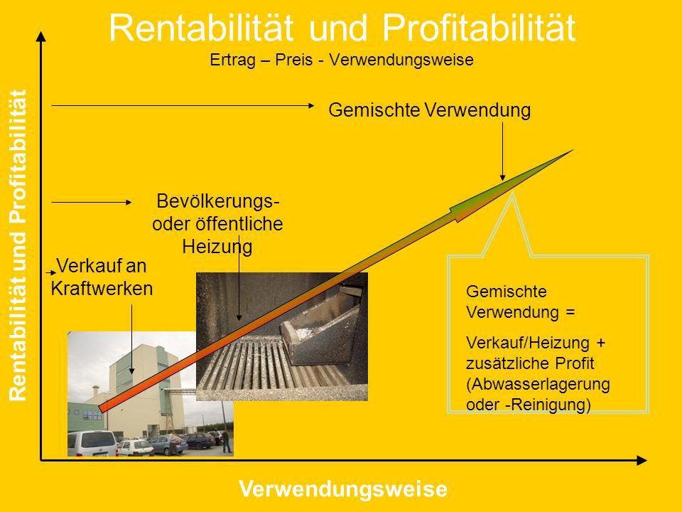 Rentabilität und Profitabilität Ertrag – Preis - Verwendungsweise