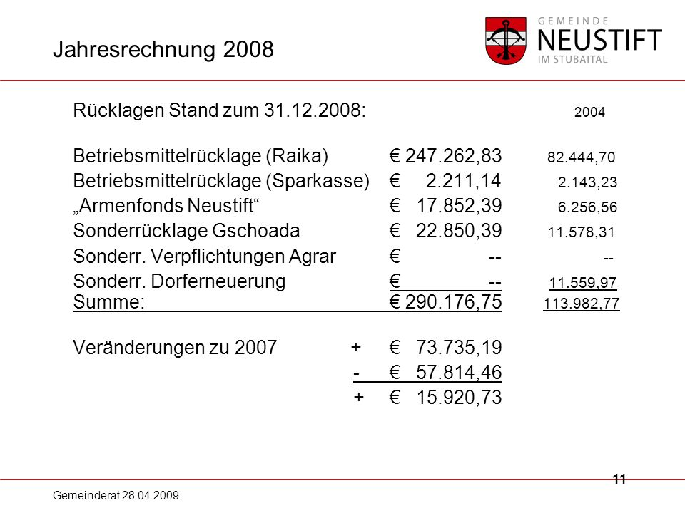Jahresrechnung 2008 Rücklagen Stand zum 31.12.2008: 2004